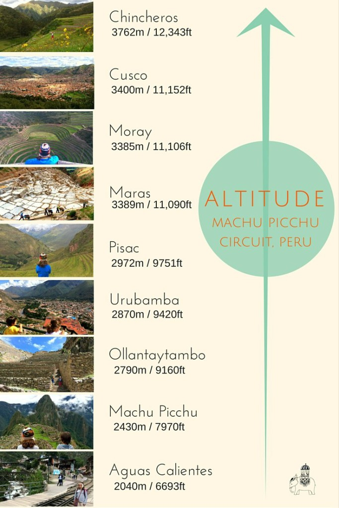 Altitude Chart Machu Picchu Circuit Peru